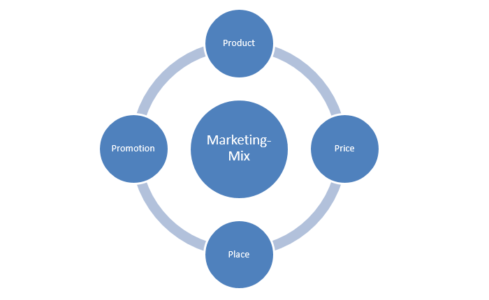 4-p-marketing-mix