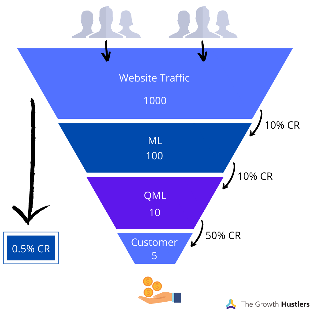 marketing-automation-funnel-example